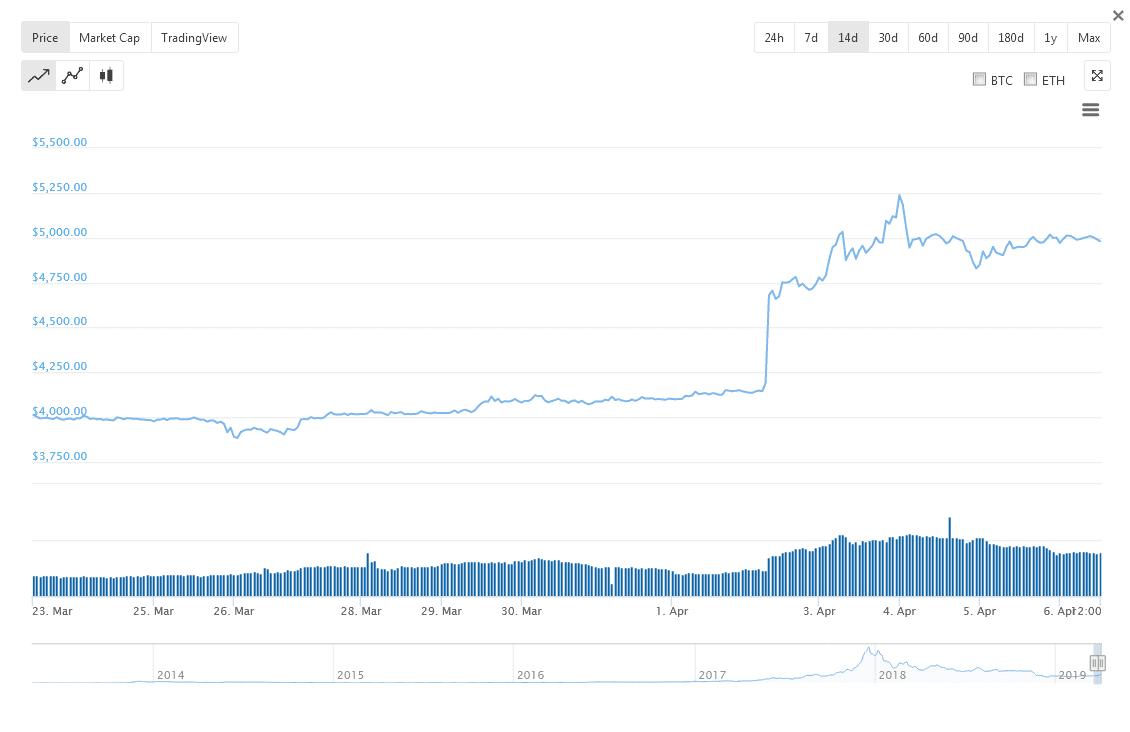 Bitcoin BTC Price Chart e1554699009852