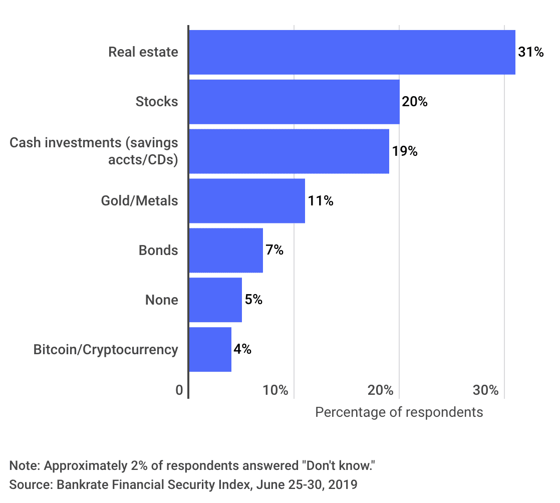 New survey shows that cryptocurrency is in the top long term investments among millennials